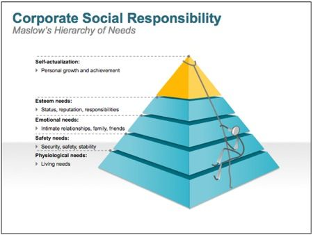 corporate social responsibility 3 essay Kraft foods and corporate social responsibility essay kraft foods inc 6 30 corporate social responsibility 6 31 impact of csr on kraft foods inc 6.