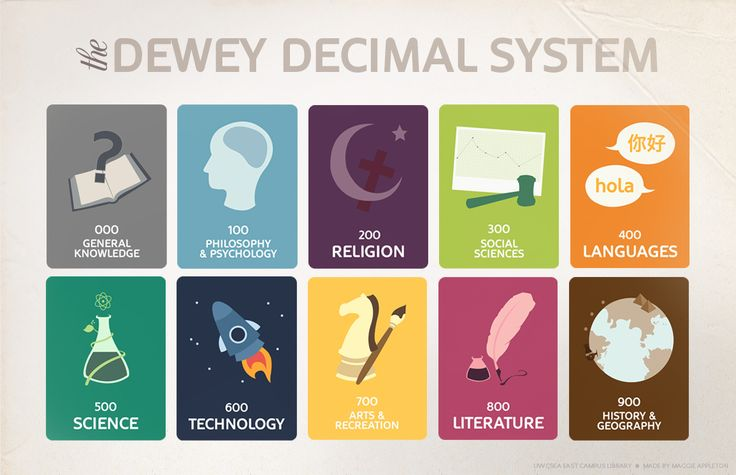 Trying to find a nonfiction, reference book using the Dewey Decimal System?  Here is an illustrated guide that will explain how books are categorized! Credit: Maggie Appleton at UWCSEA library