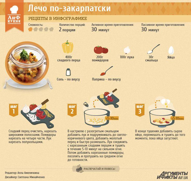 Рецепты в инфографике: лечо по-закарпатски | Рецепты в инфографике | Кухня | АиФ Украина