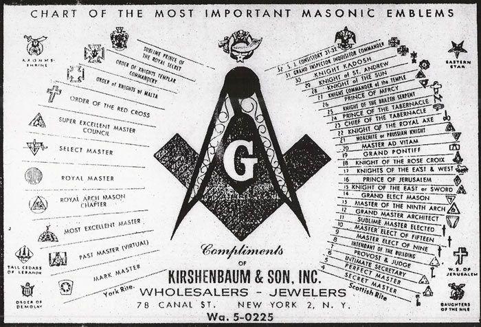 Templar Knights Code Symbols | Freemasonic 33rd Degree, General Albert Pike sporting the P apal Cross ...