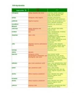 Növénytársítási táblázat