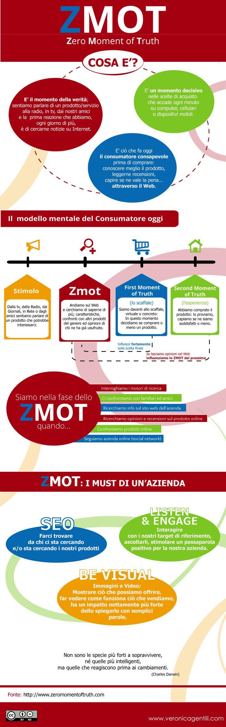ZMOT_Zero Moment of Truth