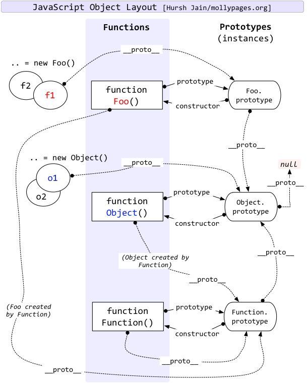 javascript_object_layout
