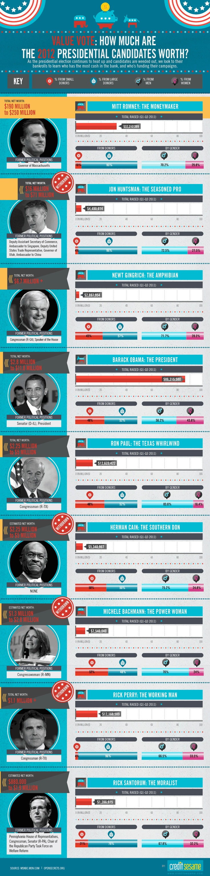 Value Vote: How Much Are The 2012 Presidential Candidate Worth - #infographics #infografica