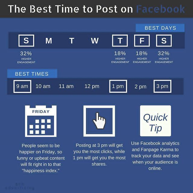 People log in to Facebook on both mobile devices and desktop computers, both at work and at home. How it's used depends heavily on the audience. . On average, the best time to post is 1-4pm, when clickthrough rates have shown to be at their highest. . Specifically, 12-1pm is prime on Saturday and Sunday. . During the week, the same goes for Wednesday at 3pm, as well as Thursday and Friday between 1-4pm. . The worst times are weekends before 8am and after 8pm. - What days and times in…