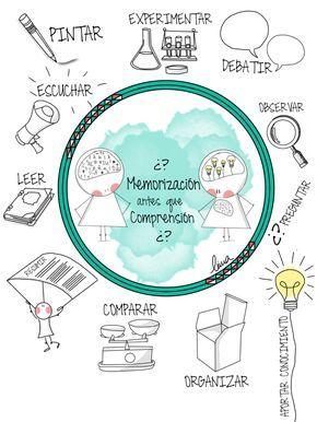 ¿Memorización antes que comprensión? Pinta, experimenta, debate, pregunta, aporta tu conocimiento, organiza tus ideas, comparar, resume y lee. Comprende para una buena memorización.
