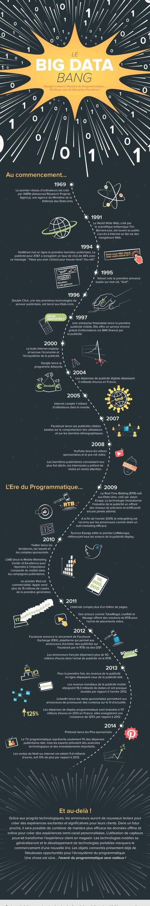 Voyage à travers l'histoire du programmatique, indissociable des origines du web et de l'émergence de la data. Infographie.