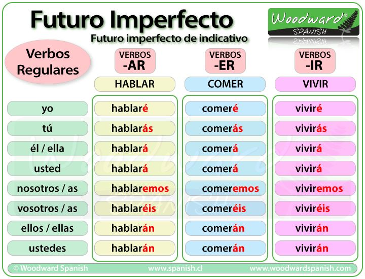 El futuro imperfecto del indicativo - Spanish Future Tense