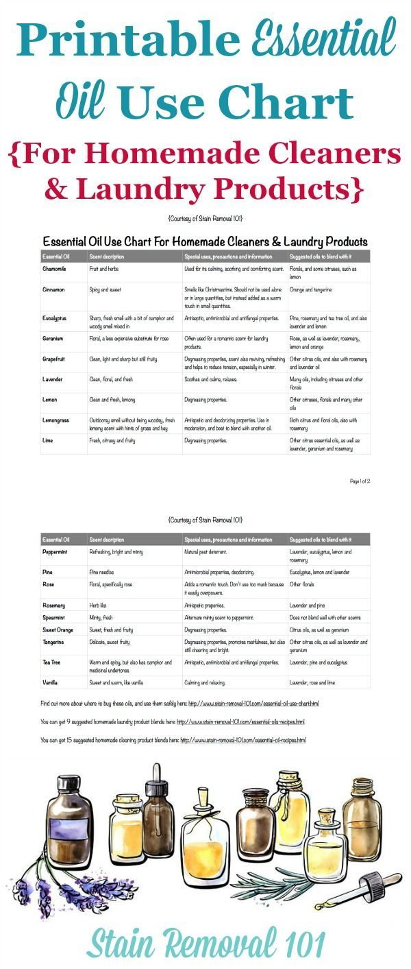 Printable essential oil use chart listing the top 18 essential oils used in homemade cleaners and laundry products, listing what special cleaning properties they have, their scents, and what other oils they blend well with {on Stain Removal 101}