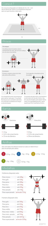 Fora do Eixo: Levantamento de peso - De exibição de força à técnica apurada - ESPN.com.br
