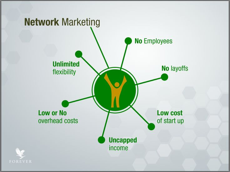 The benefits of networking marketing.  Learn more by contacting: forevertoujoursaloe@gmail.com