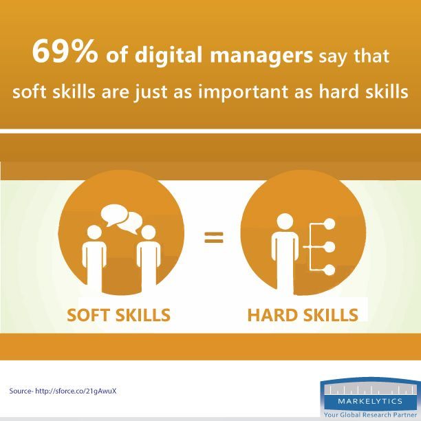 243 best Markelytics images on Pinterest Business, 1 and Health - soft skills
