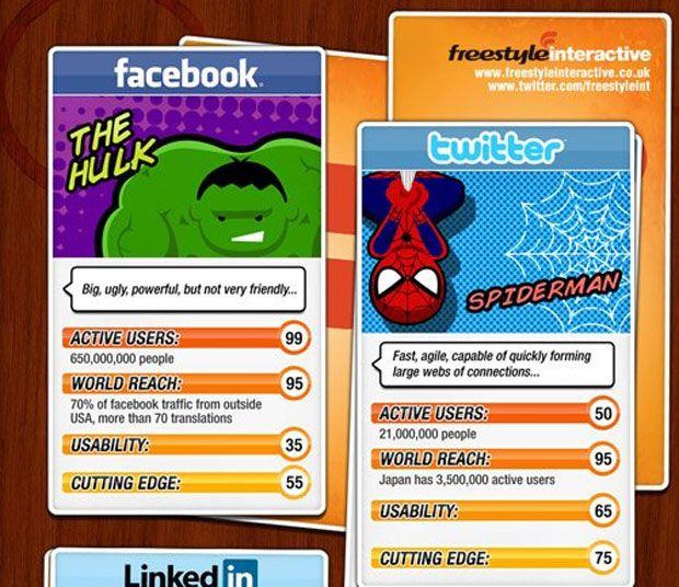Site cria Super Trunfo associando redes sociais aos super-heróis dos quadrinhos (Foto: Reprodução)