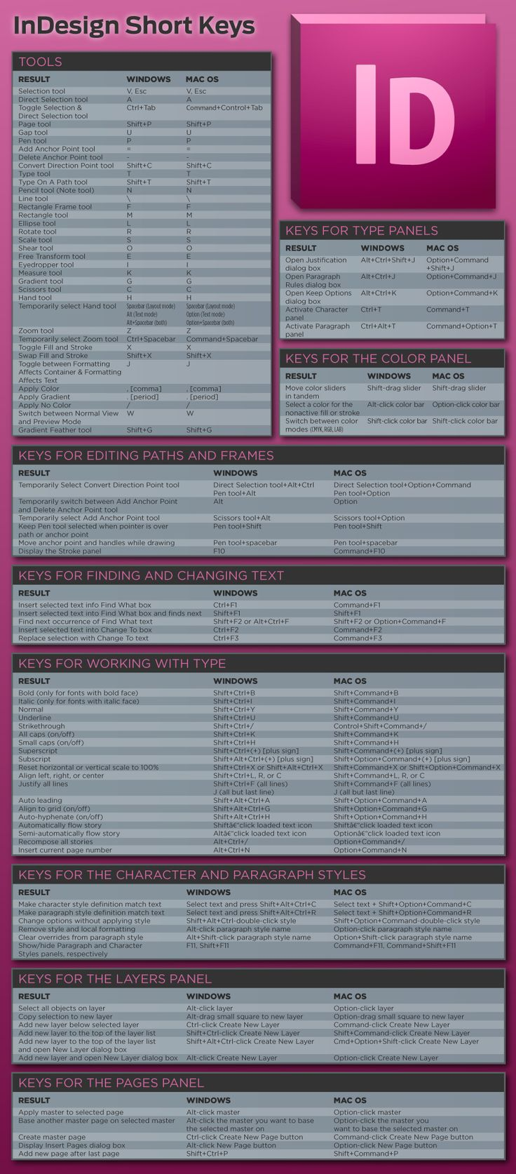 Beautifully done graphic for InDesign shortcuts. #InDesign #adobe
