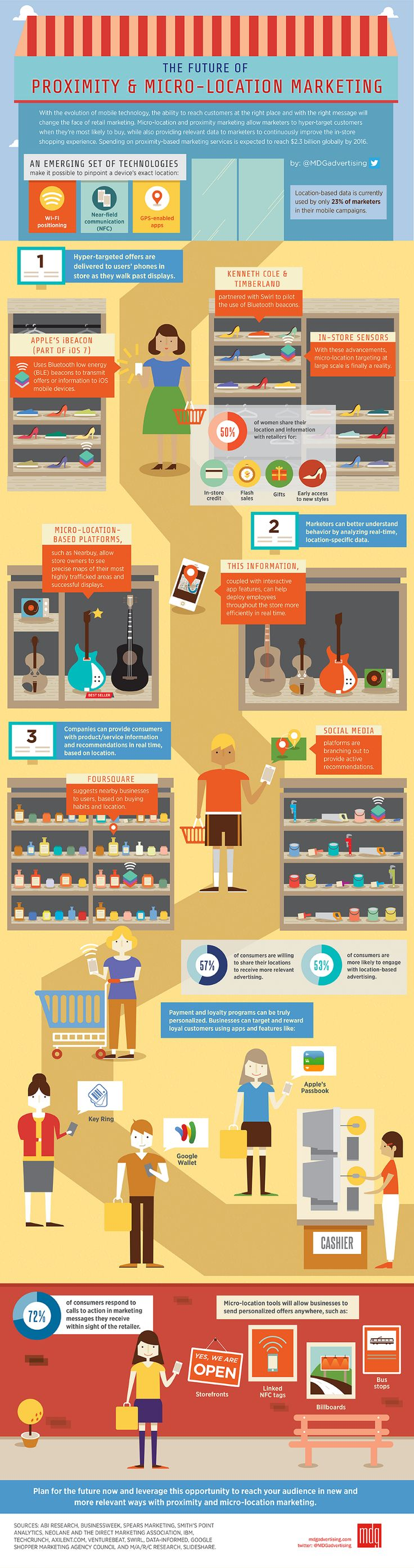 4 Ways Companies Use Proximity Marketing to Increase Sales