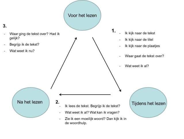stappenplan-begrijpend-lezen-aa