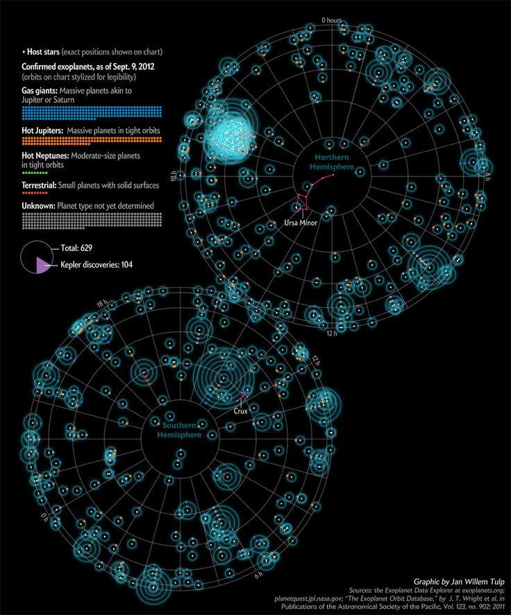 Exoplanet Discoveries to Date | 01.12. Astronomy | Pinterest