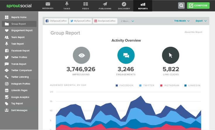 Aggregate Social Network Data Using the New Group Report