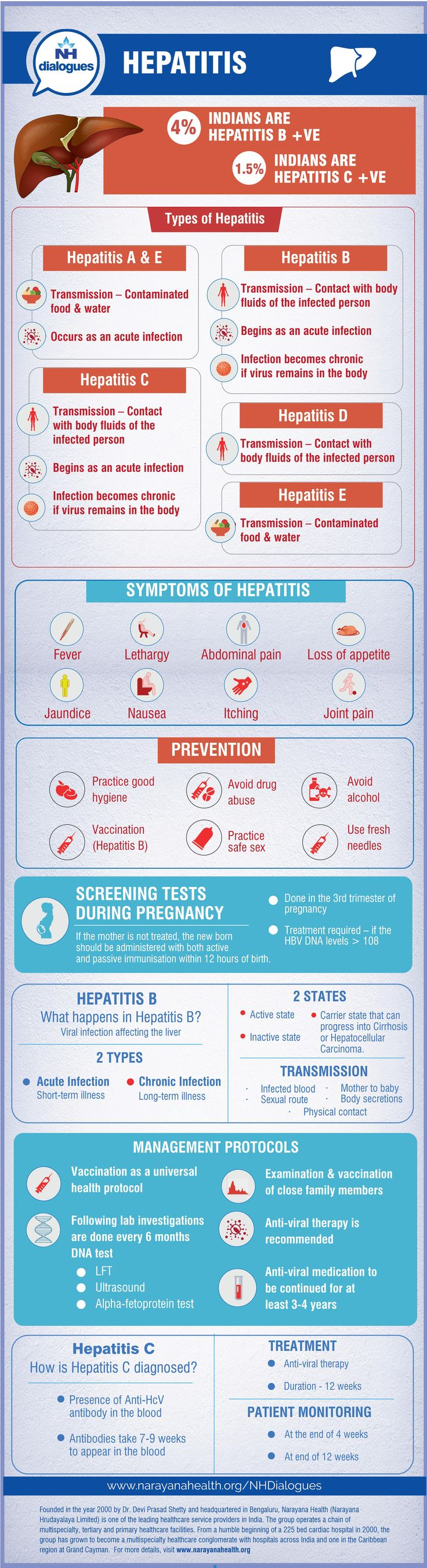Hepatitis is an inflammatory condition of the liver. It's usually caused by viral infections, but there are several other likely causes of hepatitis like alcohol, drugs, etc. Subject to the cause, hepatitis can manifest as acute or chronic disease. The infographic helps you in better understading the causes, symptoms and cure for hepatitis.cheryl