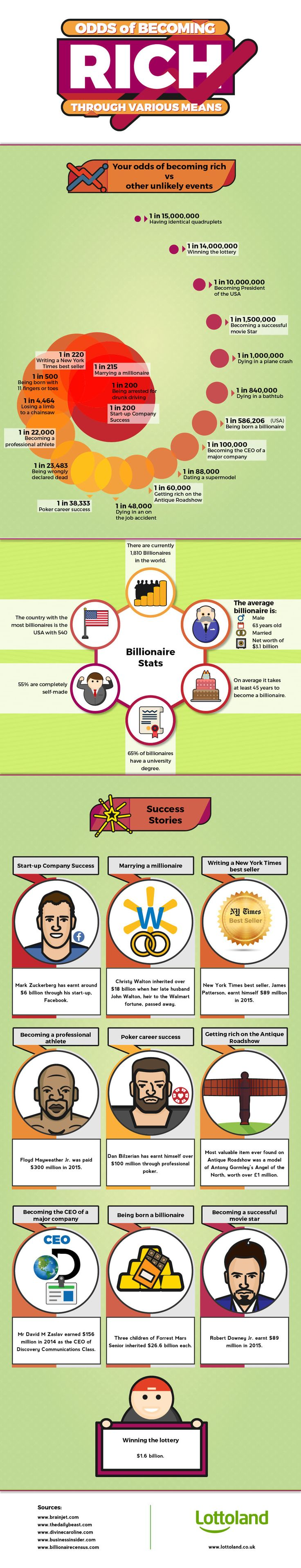 72 best money wealth images on pinterest finance wealth and the odds of getting rich through various means infographic nvjuhfo Images
