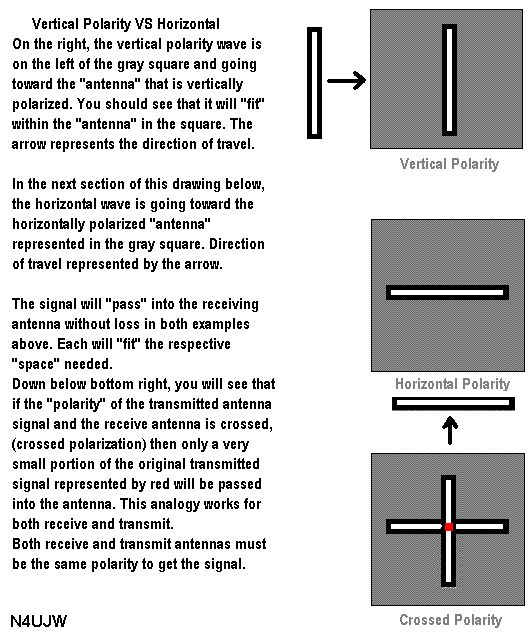 Vertical and Horizontal Polarity drawing