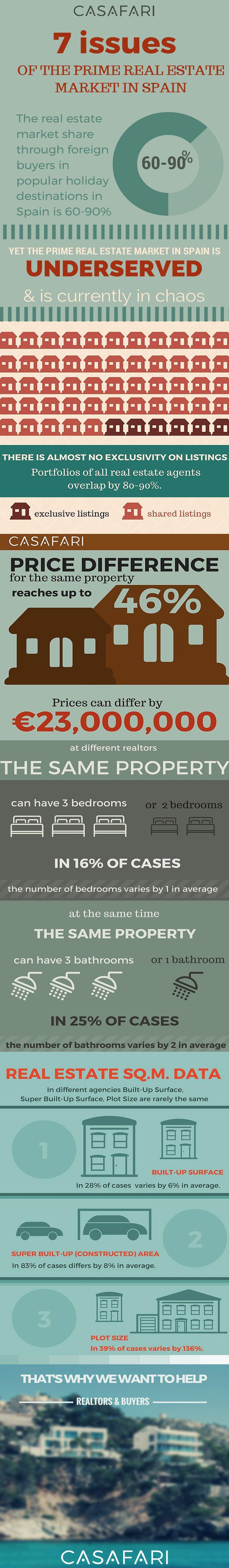 [infographic] #casafari #noexclusivity #brokerage #estateagent #realestate #luxury #prime #properties #property #spain #villa #house #finca #apartment #penthouse #estate #mallorca #majorca #ibiza #barcelona