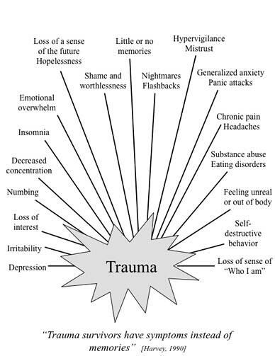 trauma survivors have symptoms instead of memories...