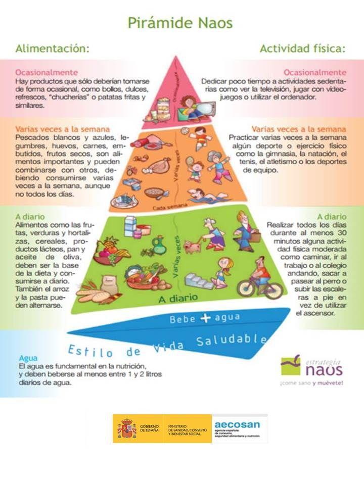 Pautas A Seguir Para Una Vida Saludable Nutricion Y Actividad Fisica Alimentacion En La Adolescencia Pirámide De Los Alimentos