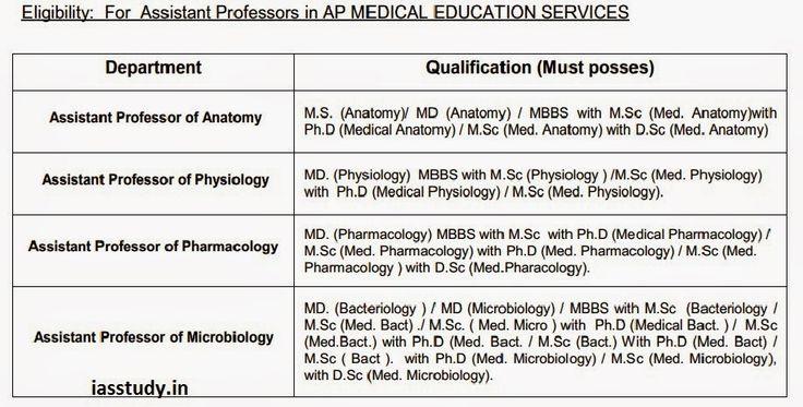 andhra pradesh assistant professor
