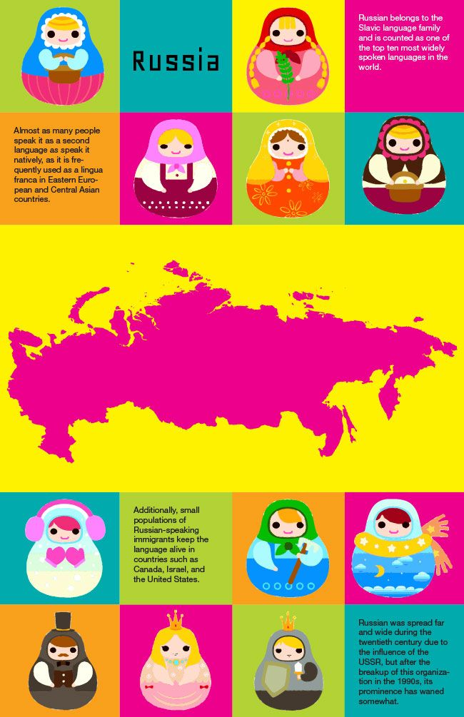 Infographic of Russian