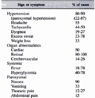 Common signs and symptoms of pheochromocytoma