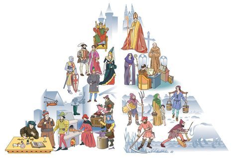 Infografy about Medieval society piramid. With characters of different social levels. &#169earson educación. Chile