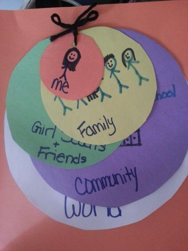 Brownie Quest Journey      Circle Map of Caring