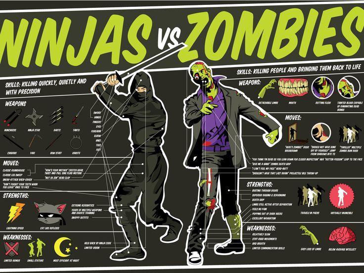 Zombies vs. Ninjas (Funny Infographics)