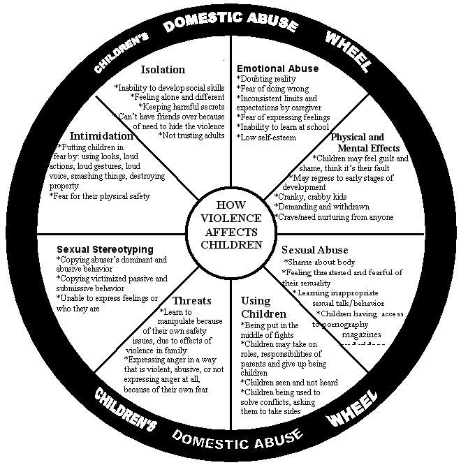 The Domestic Violence Wheel - wingsforjustice.com  Domestic Violence Wheel