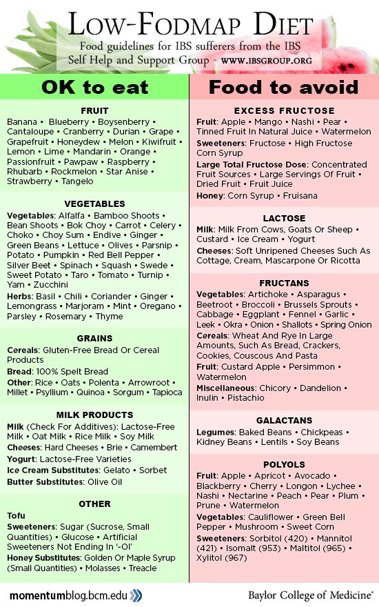 Low Fodmap Gluten Free Foods