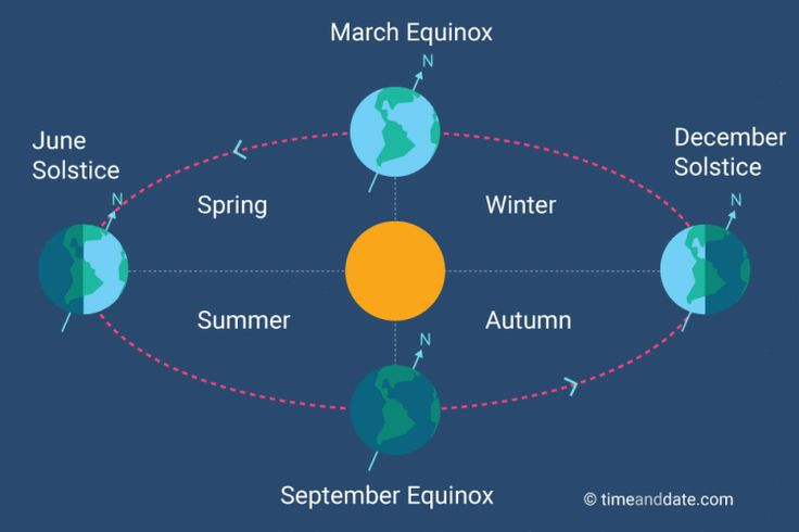 When and What Is the September Equinox?