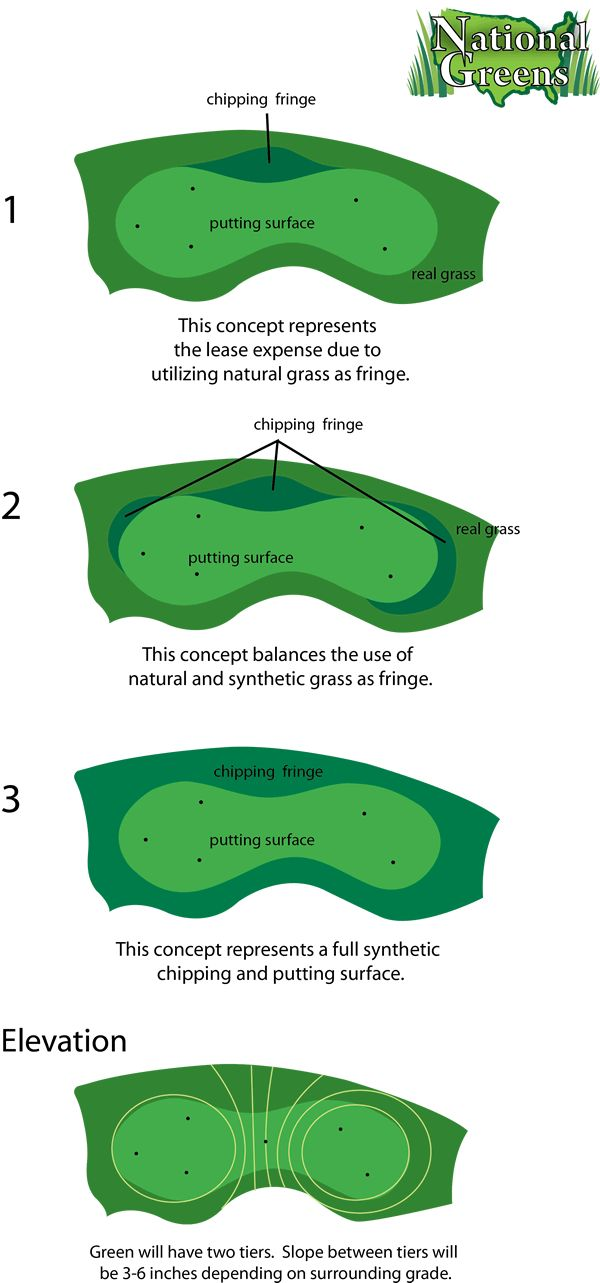Golf Design Process For Synthetic Turf Putting Greens