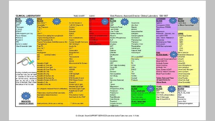 Color Tube Chart For Lab Draws Nursing Pinterest