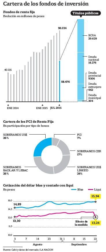 """La CNV obligará a computar al tipo de cambio oficial los activos en divisas de los fondos comunes de inversión; hasta ahora se cotizaban al precio del """"contado con liqui""""; los fondos salieron a malvenderlos, lo que provocó una fuerte caída de precios http://www.lanacion.com.ar/1830364-por-la-falta-de-dolares-una-medida-del-gobierno-derrumbo-los-mercados?utm_campaign=Echobox&utm_medium=Echobox&utm_source=Facebook"""