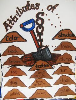 1000 images about science soil second grade on pinterest for Soil 1st grade