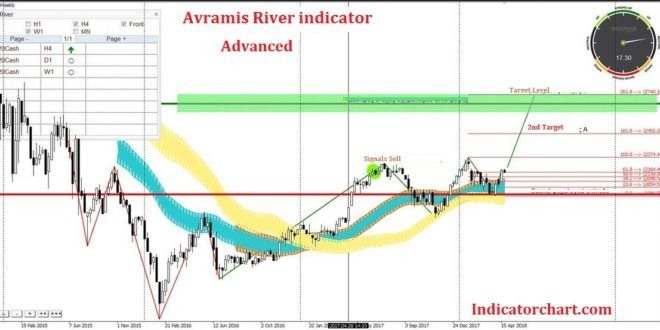 Download Avramis River Swing Mt4 Indicator Free 2020 With Images