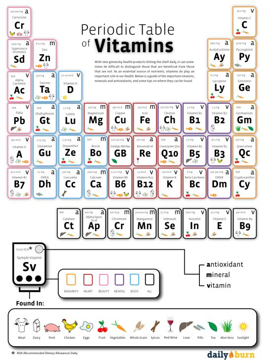 85 best Periodic Tables images on Pinterest Periodic table - best of periodic table s