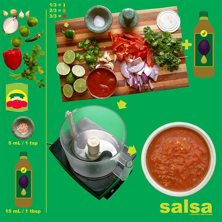 Salsa! Our favourite condiment here at EVK! Here's our recipe! #vegan #vegetarian #salsa #diagrams #infographics