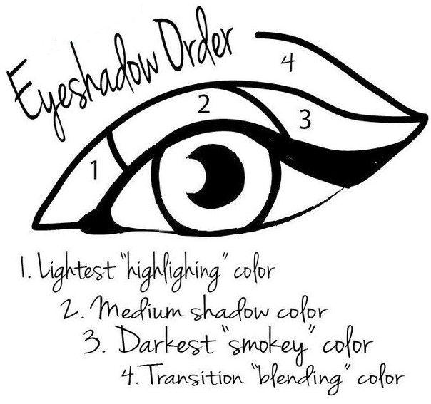 """Схема Smokey eyes:   1) Легкий светящийся оттенок   2) Средний оттенок  3) Самый темный """"дымчатый"""" оттенок  4) Переход/растушевка цвета"""