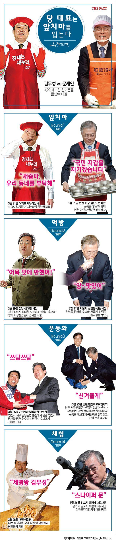 [TF카드뉴스] 당 대표는 앞치마를 입는다 '선거의 왕'은 누가 될까. 4·29 재보궐선거 지원에 나선 여야 당 대표들이 '센스'로 무장했다.