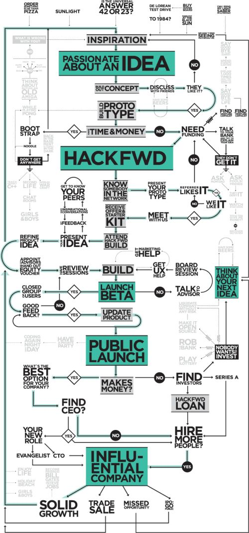 The Entrepreneur's Visual Guide to TechStartups