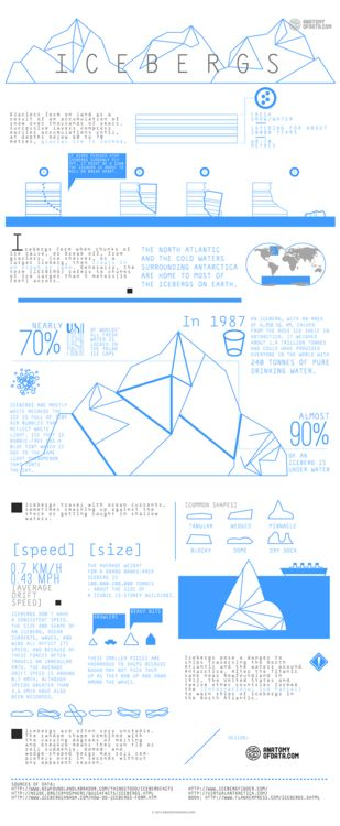 The science of icebergs, in an infographic.