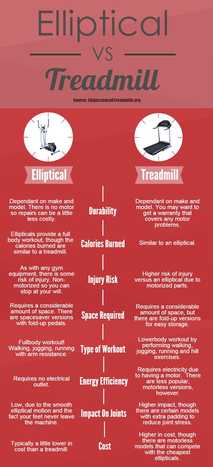 Easy-to-understand look at the elliptical vs treadmill debate. Plus, find the best deals online or in the store!