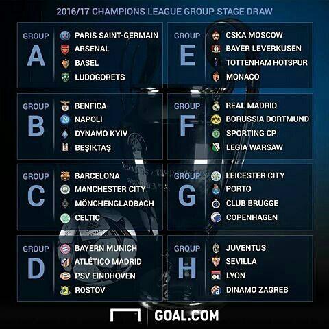 Grupos de la Champions League 2016/2017